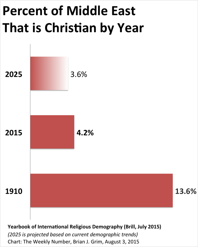 Weekly number blog brian grim brian grim the urgent question is one asked even by the new york times is this the end of christianity in the middle east sciox Image collections
