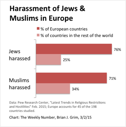 Jews Muslims Europe Brian Grim